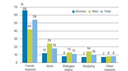 Statistics Finland